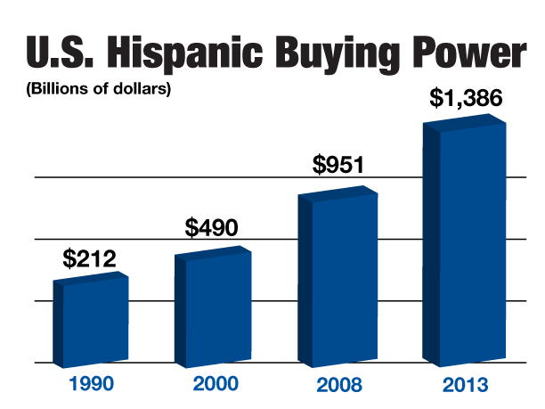 hispanic-buying-power